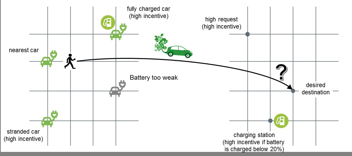 AIT_incentives_user_behaviour