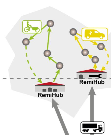 RemiHub