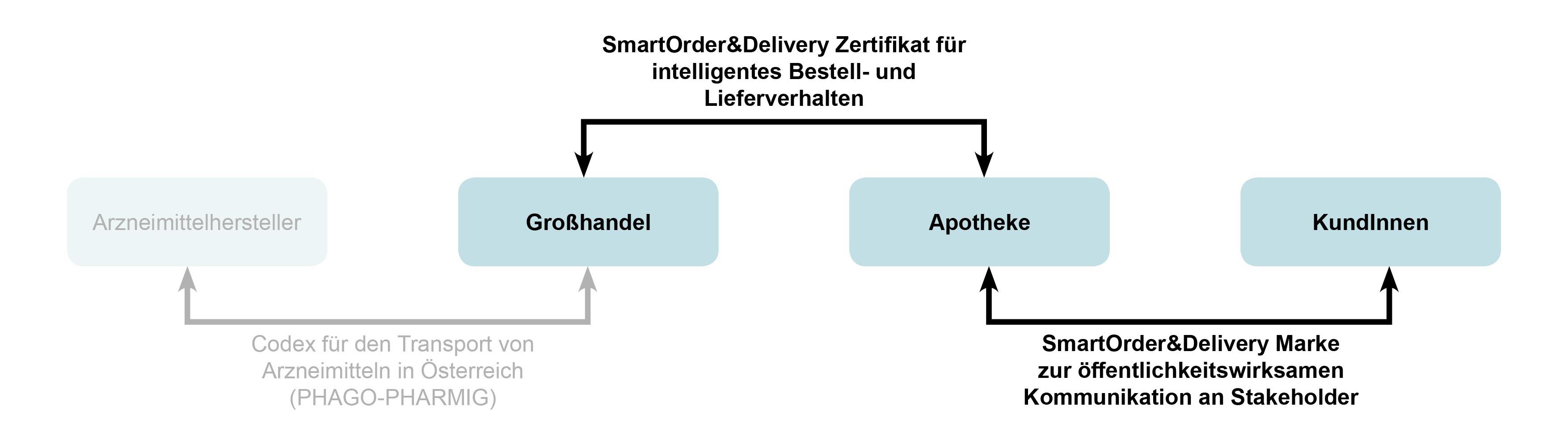 SmartOrder_Zertifikat_Marke